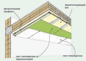 На фото - шумозоляционные материалы для квартиры, s-sm.ru