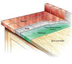 Фото схемы укладки керамической плитки на столешницу, wergin.ru