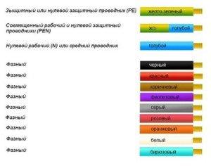 На фото - маркировка проводов для электропроводки, zametkielectrika.ru