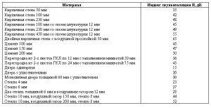 Фото сравнения индексов звукоизоляции различных материалов, acoustic.ua