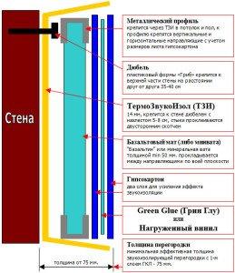 Фото многослойной конструкции из звукоизолирующих материалов, albrus.ru