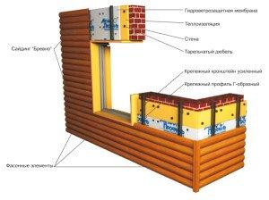Фото схемы облицовки стен металлическим блок-хаусом, build-experts.ru