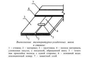 На фото - схема температурно-усадочного шва стяжки, stroyinform.ru