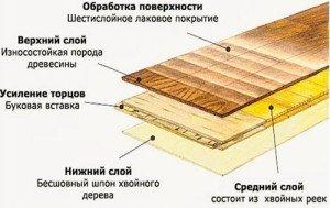 Фото устройства паркетной доски, floorplus.ru