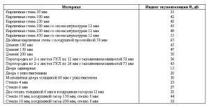 На фото - таблица индексов звукоизоляции различных материалов, acoustic.ua
