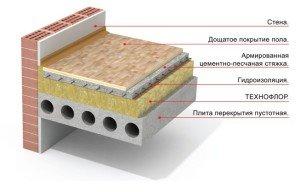 На фото - схема устройства плавающего пола, pro100master.ru