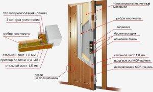 Фото звукоизолированной входной двери первого класса, sdelaidver.ru