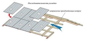 На фото - вариант укладки шифера, novakrovlya.ru