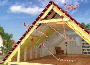 На фото - устройство крыши мансарды, postroy-sam.com