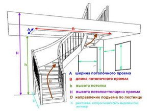 На фото - чертеж лестницы на мансарду, kryshikrovli.ru