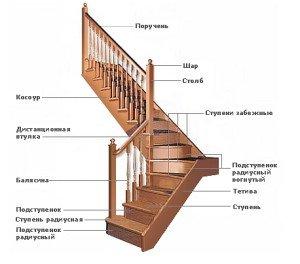 Фото устройства маршевой лестницы на мансарду, 1polestnicam.ru