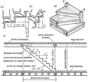 На фото - схема расчета ширины ступеней лестницы, 1polestnicam.ru