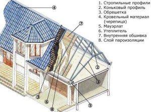 Фото планирования мансарды в частном доме, kryshadoma.com