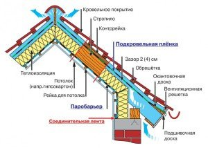 На фото - внешняя теплоизоляция мансарды, 1poteply.ru