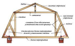 Фото проекта мансарды с укрепляющими дополнительными балками, kryshikrovli.ru