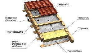 Как делается обрешетка для утепленной крыши