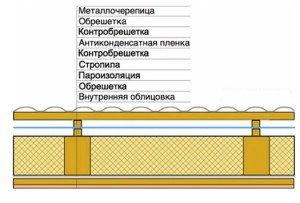 На фото - шумоизоляция крыши дома, svouimirukami.ru
