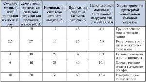 На фото - таблица характеристик медных проводов и кабелей, remstd.ru