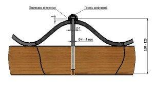 На фото - установка резиновой прокладки под шиферный гвоздь, asbocem.blogspot.com