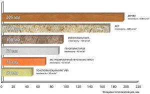 Утепление фронтонов мансарды – выбираем материал