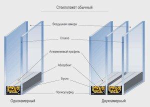 Фото стекол и воздушных подушек в стеклопакетах, lorel-spb.ru