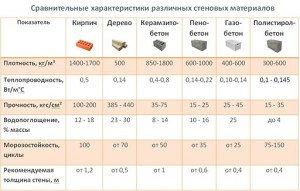 Фото свойств различных материалов для стен, center-esm.ru