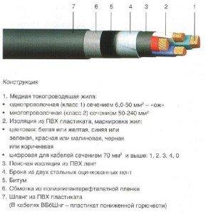 Монтаж кабеля путем подземной прокладки