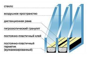 Фото конструкции пластикового стеклопакета, oknashtil.ru