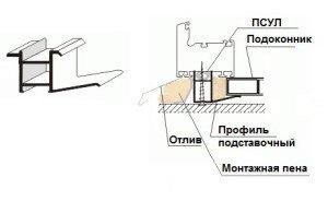 На фото - подкладочный профиль для подоконника ПВХ, polimerplus.info