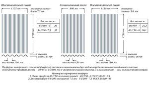 Фото размеров и веса волнового шифера, vsjakrovlja.ru