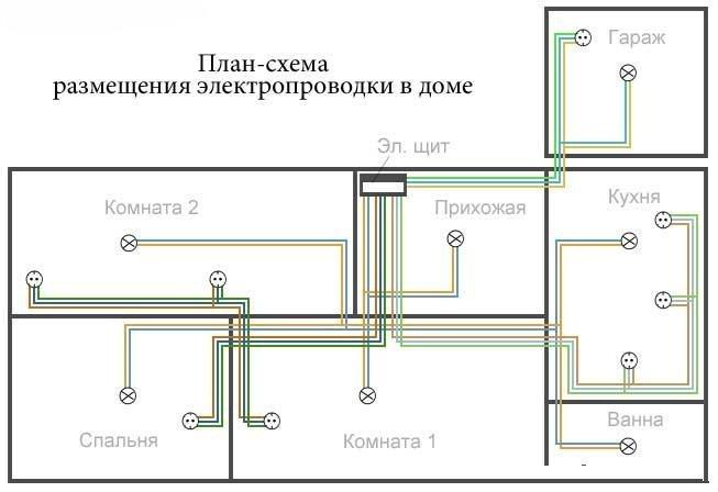 Схема разводка электропроводки в частном доВолодин в.я.