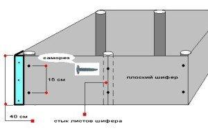 На фото - схема установки несъемной опалубки из плоского шифера, moifundament.ru