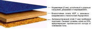 Фото мармолеума, prostroim.ru