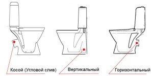Фото выбора конструкции сливного отверстия унитаза, introdom.ru