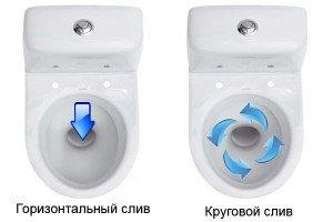 На фото - системы слива унитаза, kanalizaciyadoma.ru