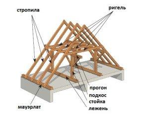 Фото устройства двухскатной стропильной системы крыши, okrovle.com