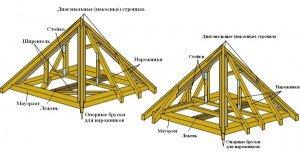 Фото обустройства стропильной системы четырехскатной крыши, build-experts.ru