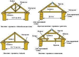 На фото - висячие стропильные системы, kryshikrovli.ru