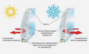 На фото - энергосберегающий стеклопакет с инертным газом, win1.ru