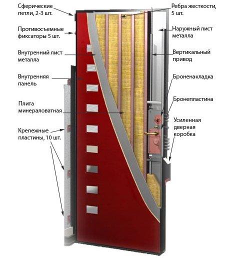 сколько стоит установка входной двери на окна в балашихе