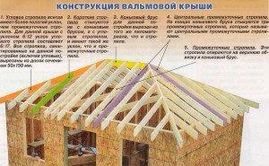 На фото - конструкция вальмовой крыши, kryshikrovli.ru