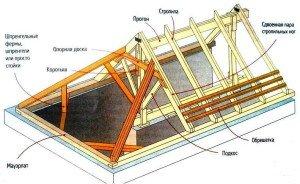 На фото - стропильная система вальмовой крыши, kroemsami.ru