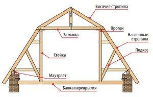 Фото стропильной системы ломаной двухскатной крыши, kryshikrovli.ru