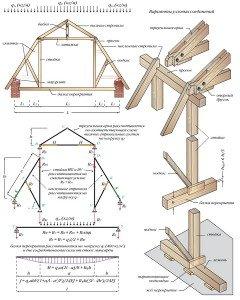 Фото расчета стропильной системы двухскатной ломаной крыши, srubnbrus.com