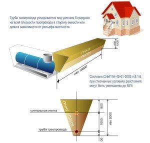 На фото - проектирование газификации частного дома, eskdom.ru