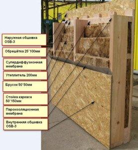 Фото возведения правильного пирога стен каркасного дома, proectstroy-p.ru