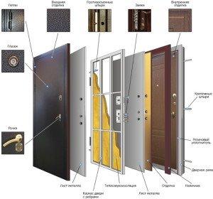 На фото - конструкция входной металлической двери, vhodnyedveri.imgrand.ru