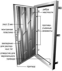 Фото ребер жесткости стальной двери, nadveri.ru