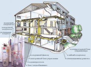 Отапливаем дом при помощи теплого воздуха