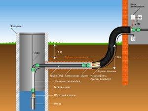 На фото - трубы водопровода автономной системы водоснабжения, forcestroy.ru